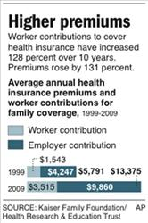 Graphic shows the change in average annual health insurance premiums and worker contributions for family coverage.