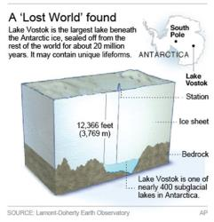 Russian scientists who dug to Lake Vostok, Antarctica, beneath 2 miles of glacier, say they have found new species of bacteria.