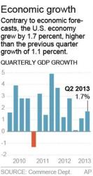 Graphic shows quarterly GDP; 1c x 3 inches; 46.5 mm x 76 mm;