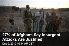 27% of Afghans Say Insurgent Attacks Are Justified