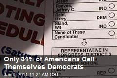 Only 31% of Americans Call Themselves Democrats