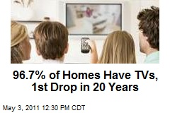 96.7% of Homes Have TVs, 1st Drop in 20 Years