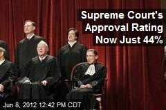 Supreme Court's Approval Rating Now Just 44%