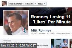 Romney Losing 11 'Likes' Per Minute