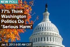 77% Think Washington Politics Do 'Serious Harm'