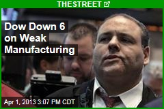 Dow Down 6 on Weak Manufacturing