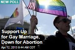 Support Up for Gay Marriage, Down for Abortion