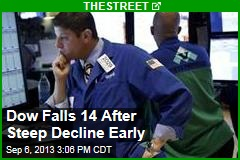 Dow Falls 14 After Steep Decline Early