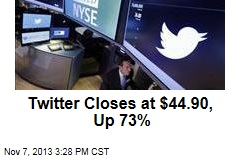 Twitter Closes at $44.90, Up 73%