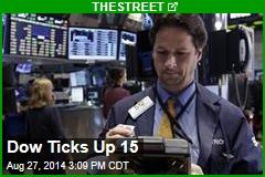 Dow Ticks Up 15