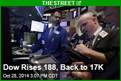 Dow Rises 188, Back to 17K