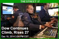 Dow Continues Climb, Rises 29