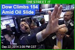 Dow Climbs 154 Amid Oil Slide