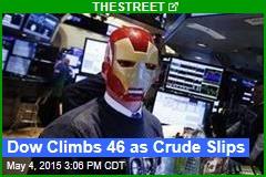 Dow Climbs 46 as Crude Slips