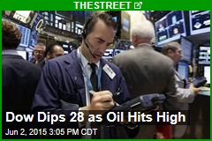 Dow Dips 28 as Oil Hits High