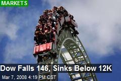 Dow Falls 146, Sinks Below 12K