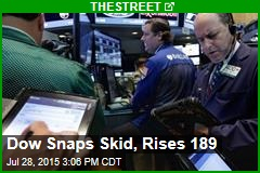 Dow Snaps Skid, Rises 189