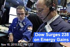 Dow Surges 238 on Energy Gains
