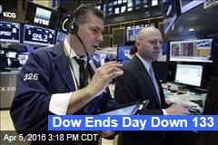 Dow Ends Day Down 133
