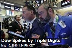 Dow Spikes by Triple Digits