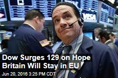 Dow Surges 129 on Hope Britain Will Stay in EU