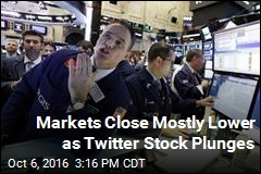 Markets Close Mostly Lower as Twitter Stock Plunges