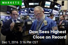 Dow Sees Highest Close on Record