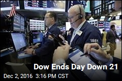 Dow Ends Day Down 21