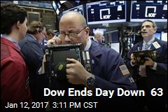 Dow Ends Day Down 63