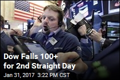 Dow Falls 100+ for 2nd Straight Day