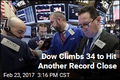 Dow Climbs 34 to Hit Another Record Close