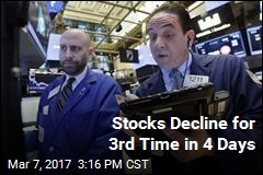 Stocks Decline for 3rd Time in 4 Days