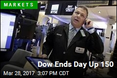 Dow Ends Day Up 150