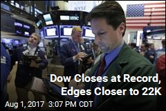 Dow Closes at Record, Edges Closer to 22K