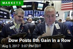 Dow Posts 8th Gain in a Row