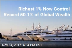 Richest 1% Now Control Record 50.1% of Global Wealth