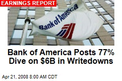 Bank of America Posts 77% Dive on $6B in Writedowns