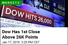 Dow Has 1st Close Above 26K Points