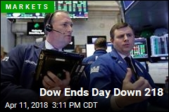 Dow Ends Day Down 218