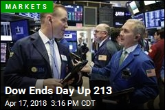 Dow Ends Day Up 213