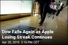 Dow Falls Again as Apple Losing Streak Continues
