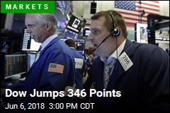 Dow Jumps 346 Points
