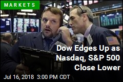 Dow Edges Up as Nasdaq, S&P 500 Close Lower
