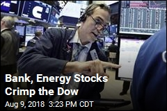 Bank, Energy Stocks Crimp the Dow