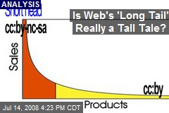 Is Web's 'Long Tail' Really a Tall Tale?