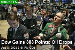 Dow Gains 303 Points; Oil Drops