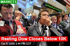 Reeling Dow Closes Below 10K