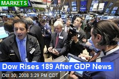 Dow Rises 189 After GDP News