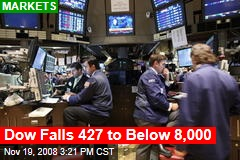 Dow Falls 427 to Below 8,000