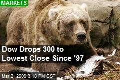 Dow Drops 300 to Lowest Close Since '97
